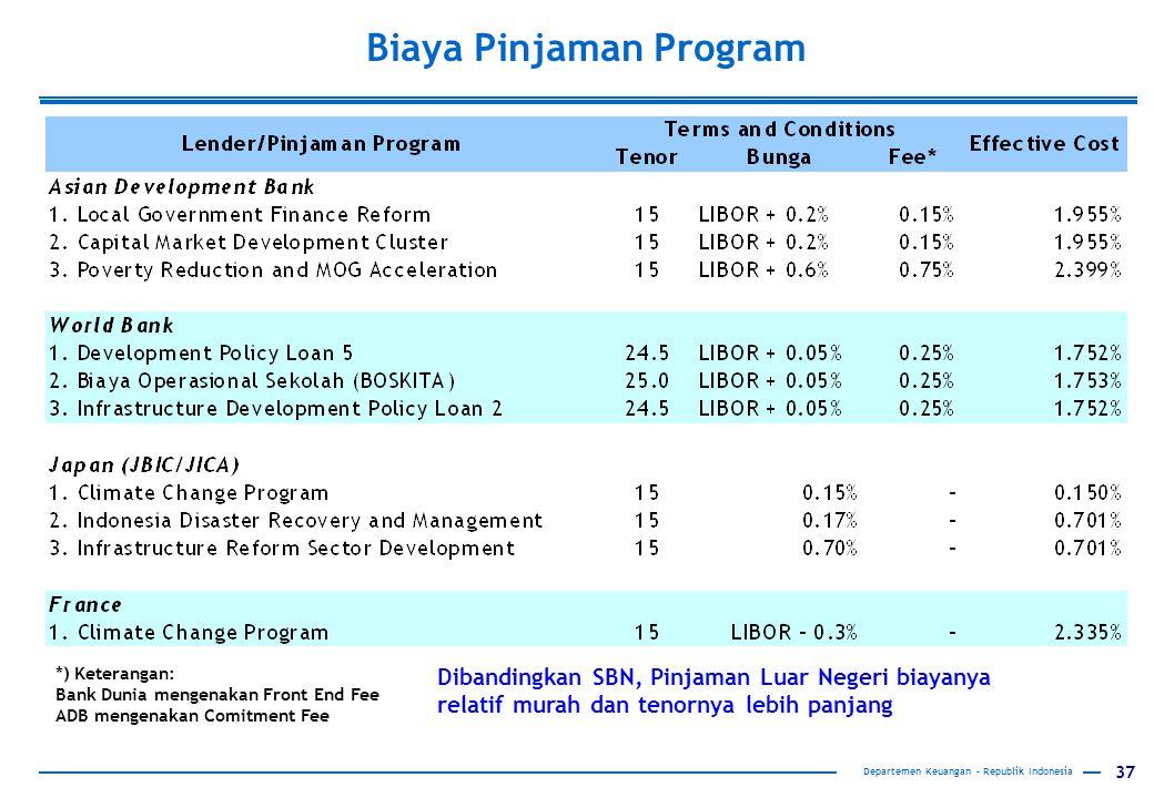 37 Biaya Pinjaman Program *) Keterangan: Bank Dunia mengenakan Front End Fee ADB mengenakan Comitment Fee Dibandingkan SBN, Pinjaman Luar Negeri biaya