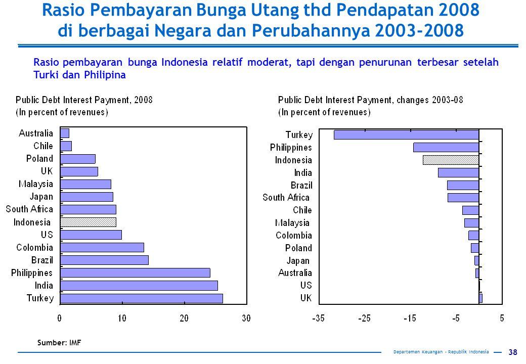 38 Rasio Pembayaran Bunga Utang thd Pendapatan 2008 di berbagai Negara dan Perubahannya 2003-2008 Sumber: IMF Rasio pembayaran bunga Indonesia relatif