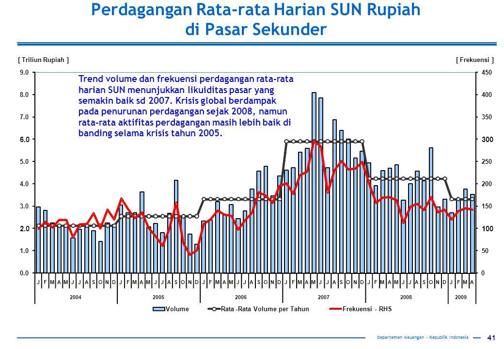 41 Perdagangan Rata-rata Harian SUN Rupiah di Pasar Sekunder Departemen Keuangan – Republik Indonesia Trend volume dan frekuensi perdagangan rata-rata