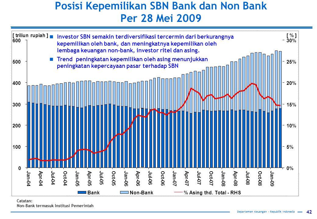 42 Departemen Keuangan – Republik Indonesia Posisi Kepemilikan SBN Bank dan Non Bank Per 28 Mei 2009 0 100 200 300 400 500 600 Jan-04Apr-04Jul-04Oct-04Jan-05Apr-05Jul-05Oct-05Jan-06Apr-06Jul-06Oct-06Jan-07Apr-07Jul-07Oct-07Jan-08Apr-08Jul-08Oct-08Jan-09 [ triliun rupiah ] 0% 5% 10% 15% 20% 25% 30% [ % ] BankNon-Bank% Asing thd.