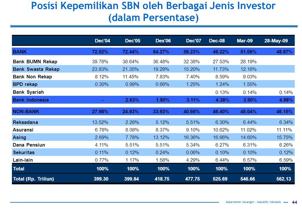 44 Posisi Kepemilikan SBN oleh Berbagai Jenis Investor (dalam Persentase) Dec 04Dec 05 Des 06Dec 07Dec-08Mar-0928-May-09 BANK72.02% 72.44% 64.27% 56.23% 49.22%51.06%48.87% Bank BUMN Rekap 39.78% 38.64% 36.48% 32.38% 27.53%28.19% Bank Swasta Rekap 23.83% 21.35% 19.29% 15.20% 11.73%12.16% Bank Non Rekap 8.12% 11.45% 7.83% 7.40% 8.59%9.03% BPD rekap 0.30% 0.99% 0.66% 1.25% 1.24%1.55% Bank Syariah 0.13%0.14% Bank Indonesia- 2.63% 1.80% 3.11% 4.38%3.90%4.98% NON-BANK27.98% 24.93% 33.93% 40.66% 46.40%45.04%46.15% Reksadana 13.52% 2.28% 5.12% 5.51% 6.30%6.44%6.34% Asuransi 6.78% 8.08% 8.37% 9.10% 10.62%11.02%11.11% Asing 2.69% 7.78% 13.12% 16.36% 16.66%14.60%15.75% Dana Pensiun 4.11% 5.51% 5.34% 6.27%6.31%6.26% Sekuritas 0.11% 0.12% 0.24% 0.06% 0.10% 0.12% Lain-lain 0.77% 1.17% 1.58% 4.29% 6.44%6.57%6.59% Total100% Total (Rp.