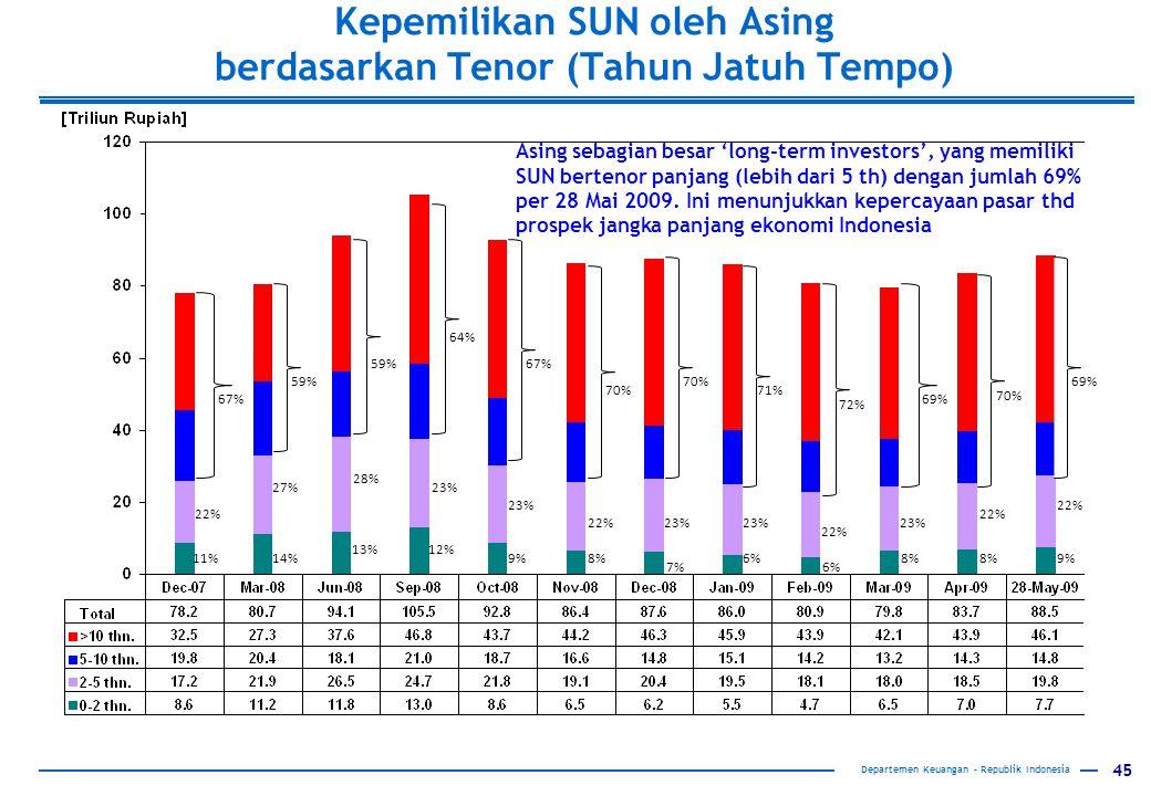 45 Departemen Keuangan – Republik Indonesia Kepemilikan SUN oleh Asing berdasarkan Tenor (Tahun Jatuh Tempo) Departemen Keuangan – Republik Indonesia 11%14% 13%12% 9%8% 7% 6% 8% 9% 22% 27% 28% 23% 22%23% 22% 23% 22% 67% 59% 64% 67% 70% 71% 72% 69% 70% 69% Asing sebagian besar 'long-term investors', yang memiliki SUN bertenor panjang (lebih dari 5 th) dengan jumlah 69% per 28 Mai 2009.