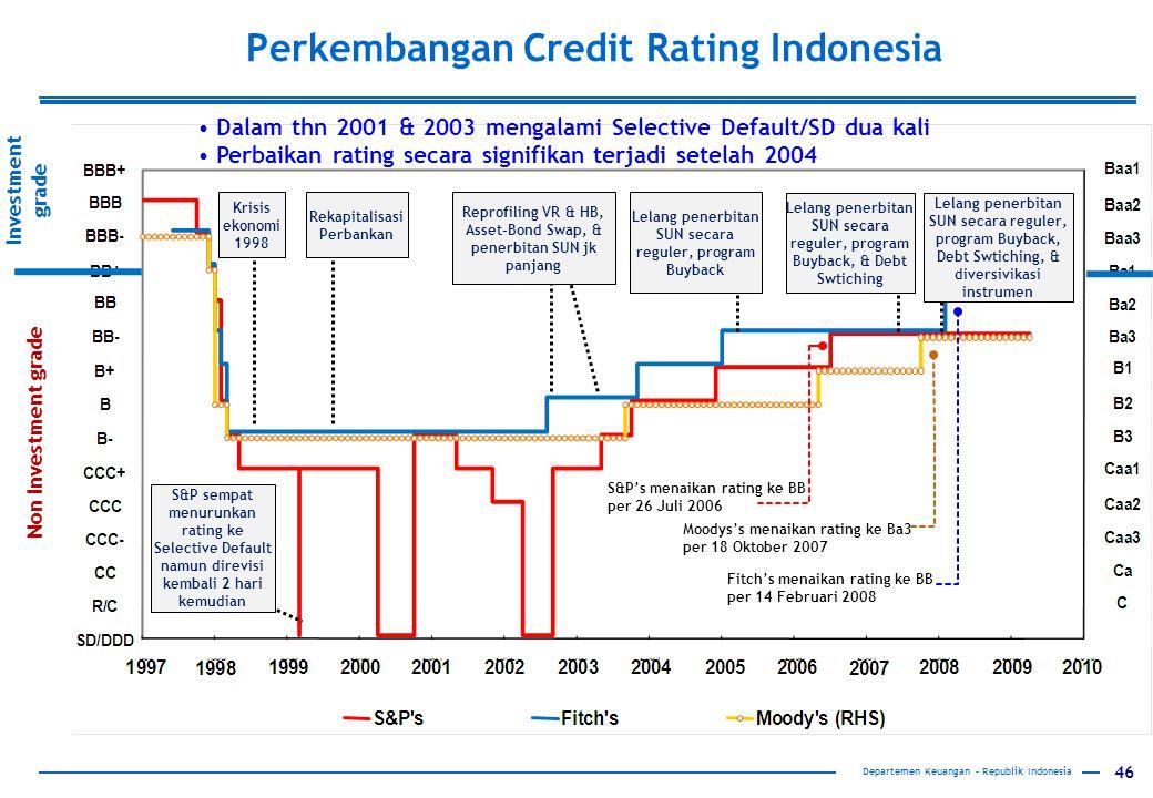 46 Departemen Keuangan – Republik Indonesia Moodys's menaikan rating ke Ba3 per 18 Oktober 2007 S&P's menaikan rating ke BB per 26 Juli 2006 Fitch's menaikan rating ke BB per 14 Februari 2008 Rekapitalisasi Perbankan Krisis ekonomi 1998 Reprofiling VR & HB, Asset-Bond Swap, & penerbitan SUN jk panjang Lelang penerbitan SUN secara reguler, program Buyback Lelang penerbitan SUN secara reguler, program Buyback, & Debt Swtiching Lelang penerbitan SUN secara reguler, program Buyback, Debt Swtiching, & diversivikasi instrumen Investment grade Non Investment grade Perkembangan Credit Rating Indonesia S&P sempat menurunkan rating ke Selective Default namun direvisi kembali 2 hari kemudian Dalam thn 2001 & 2003 mengalami Selective Default/SD dua kali Perbaikan rating secara signifikan terjadi setelah 2004