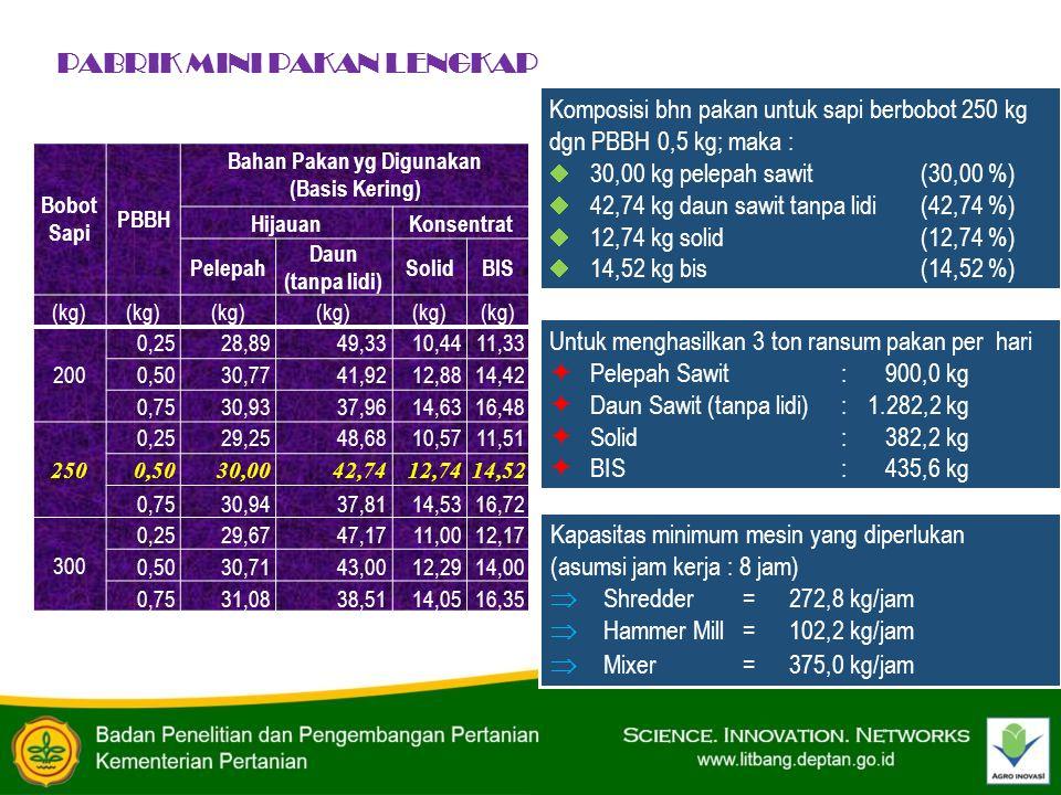 Bobot Sapi PBBH Bahan Pakan yg Digunakan (Basis Kering) HijauanKonsentrat Pelepah Daun (tanpa lidi) SolidBIS (kg) 200 0,2528,8949,3310,4411,33 0,5030,