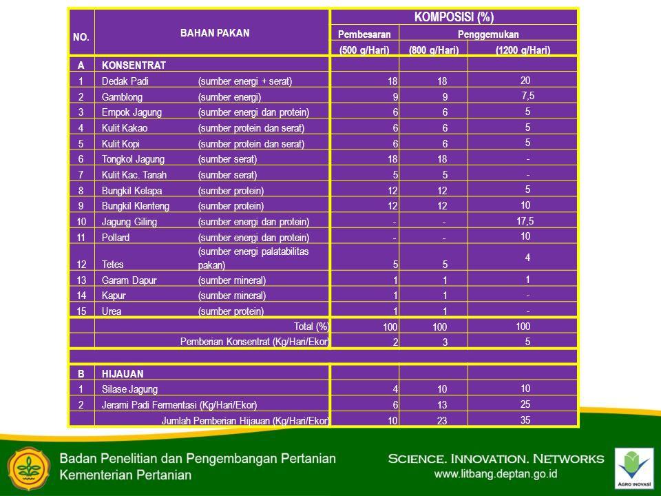 NO. BAHAN PAKAN KOMPOSISI (%) PembesaranPenggemukan (500 g/Hari)(800 g/Hari)(1200 g/Hari) AKONSENTRAT 1Dedak Padi(sumber energi + serat) 18 20 2Gamblo