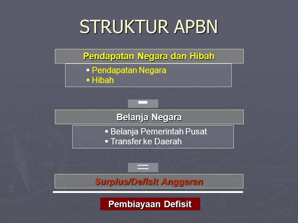 Pendapatan Negara dan Hibah Belanja Negara Surplus/Defisit Anggaran  Pendapatan Negara  Hibah  Belanja Pemerintah Pusat  Transfer ke Daerah - Pemb