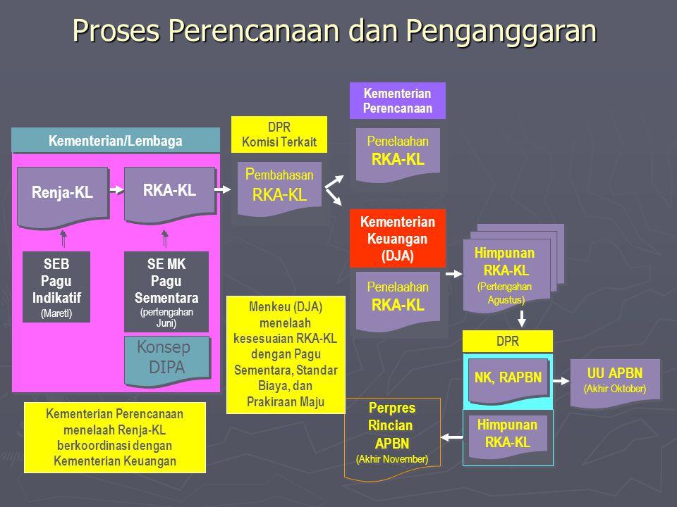 DPR Kementerian Keuangan (DJA) Kementerian Keuangan (DJA) Kementerian Perencanaan Kementerian Perencanaan DPR Komisi Terkait DPR Komisi Terkait Proses