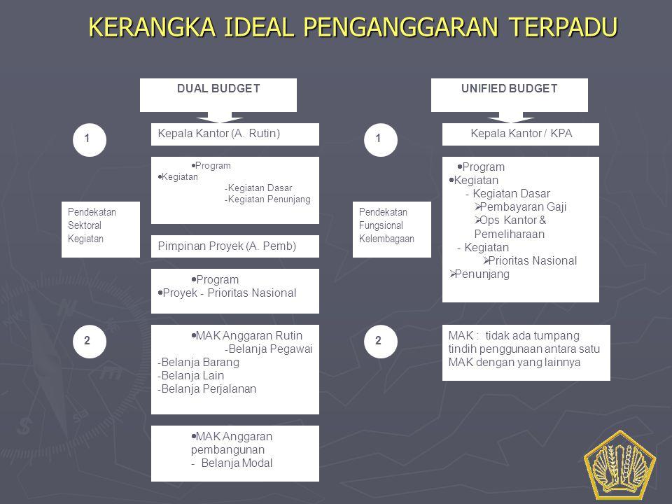 KERANGKA IDEAL PENGANGGARAN TERPADU  Program  Kegiatan - Kegiatan Dasar - Kegiatan Penunjang  Program  Proyek - Prioritas Nasional Kepala Kantor /