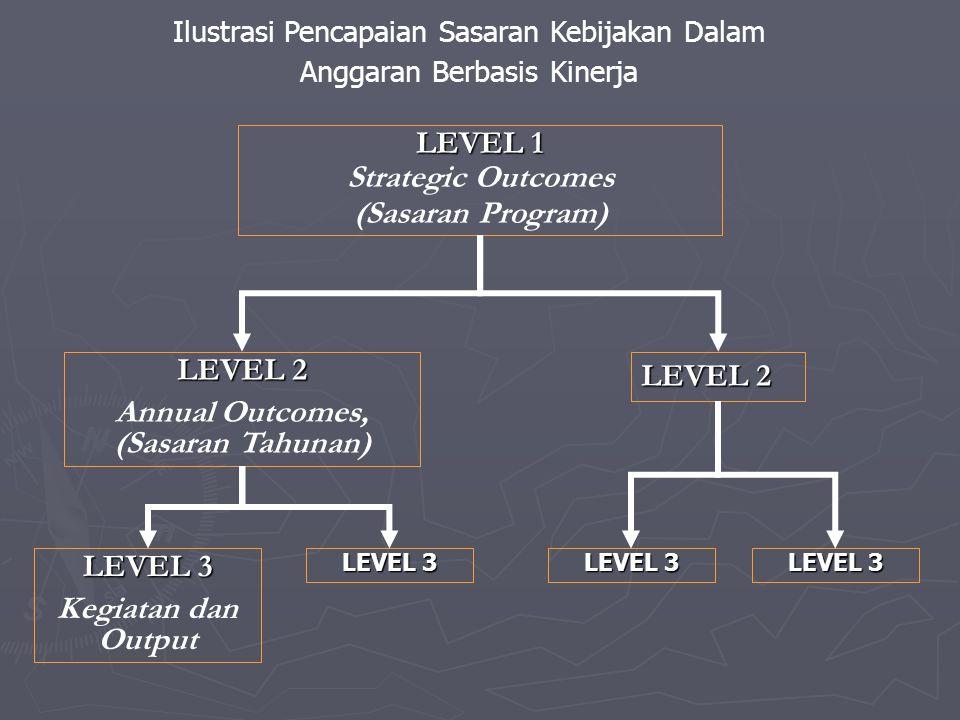 LEVEL 1 Strategic Outcomes (Sasaran Program) LEVEL 2 Annual Outcomes, (Sasaran Tahunan) LEVEL 2 LEVEL 3 Kegiatan dan Output LEVEL 3 Ilustrasi Pencapai
