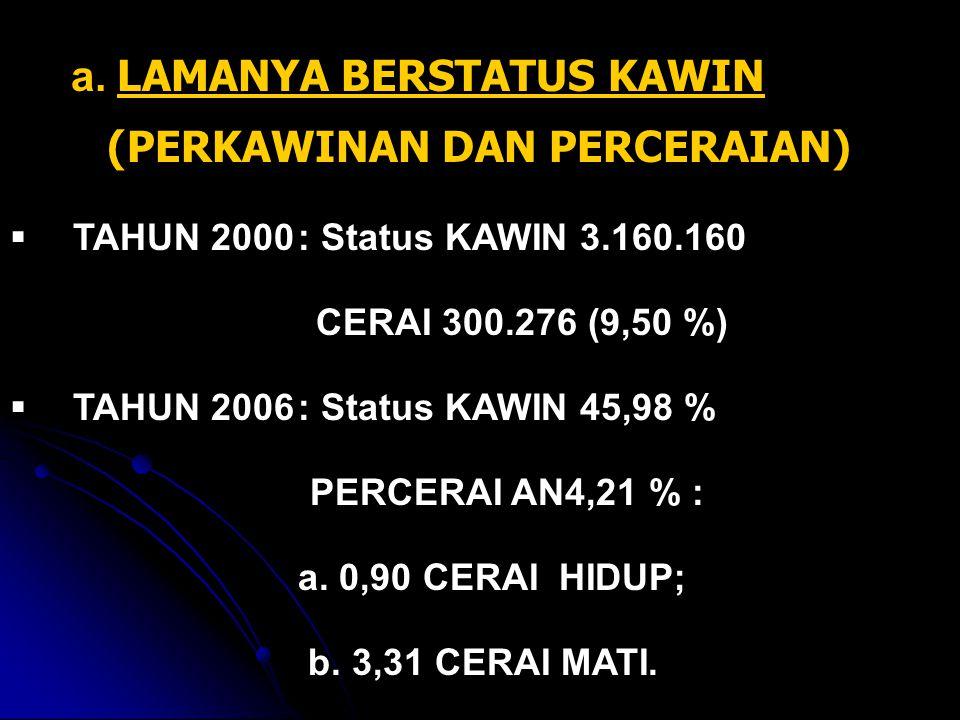a. LAMANYA BERSTATUS KAWIN (PERKAWINAN DAN PERCERAIAN)  TAHUN 2000: Status KAWIN 3.160.160 CERAI 300.276 (9,50 %)  TAHUN 2006: Status KAWIN 45,98 %