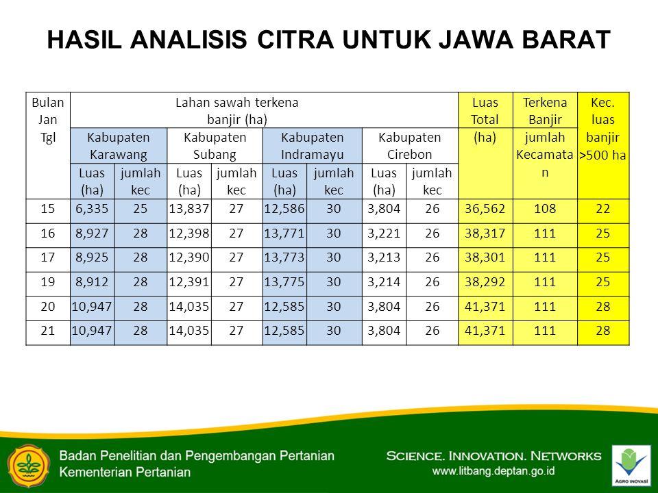 HASIL ANALISIS CITRA UNTUK JAWA BARAT Bulan Jan Tgl Lahan sawah terkena banjir (ha) Luas Total Terkena Banjir Kec.