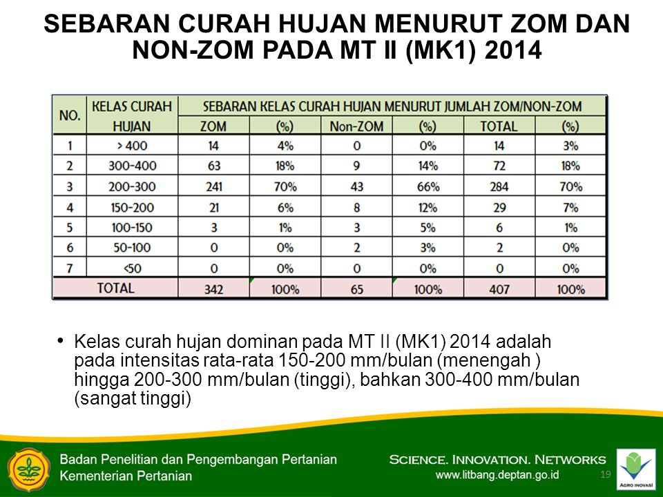 19 SEBARAN CURAH HUJAN MENURUT ZOM DAN NON-ZOM PADA MT II (MK1) 2014 Kelas curah hujan dominan pada MT II (MK1) 2014 adalah pada intensitas rata-rata 150-200 mm/bulan (menengah ) hingga 200-300 mm/bulan (tinggi), bahkan 300-400 mm/bulan (sangat tinggi)