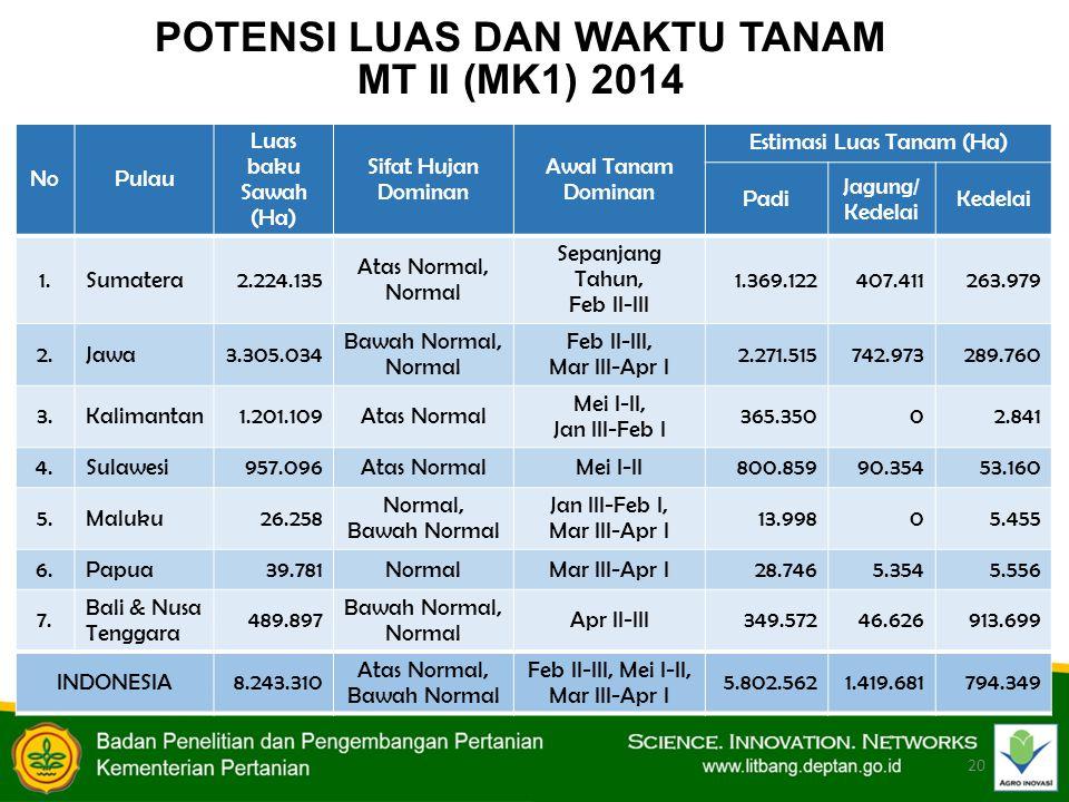 20 POTENSI LUAS DAN WAKTU TANAM MT II (MK1) 2014 NoPulau Luas baku Sawah (Ha) Sifat Hujan Dominan Awal Tanam Dominan Estimasi Luas Tanam (Ha) Padi Jagung/ Kedelai Kedelai 1.Sumatera2.224.135 Atas Normal, Normal Sepanjang Tahun, Feb II-III 1.369.122407.411263.979 2.Jawa3.305.034 Bawah Normal, Normal Feb II-III, Mar III-Apr I 2.271.515742.973289.760 3.Kalimantan1.201.109Atas Normal Mei I-II, Jan III-Feb I 365.35002.841 4.Sulawesi957.096Atas NormalMei I-II800.85990.35453.160 5.Maluku26.258 Normal, Bawah Normal Jan III-Feb I, Mar III-Apr I 13.99805.455 6.Papua39.781NormalMar III-Apr I28.7465.3545.556 7.