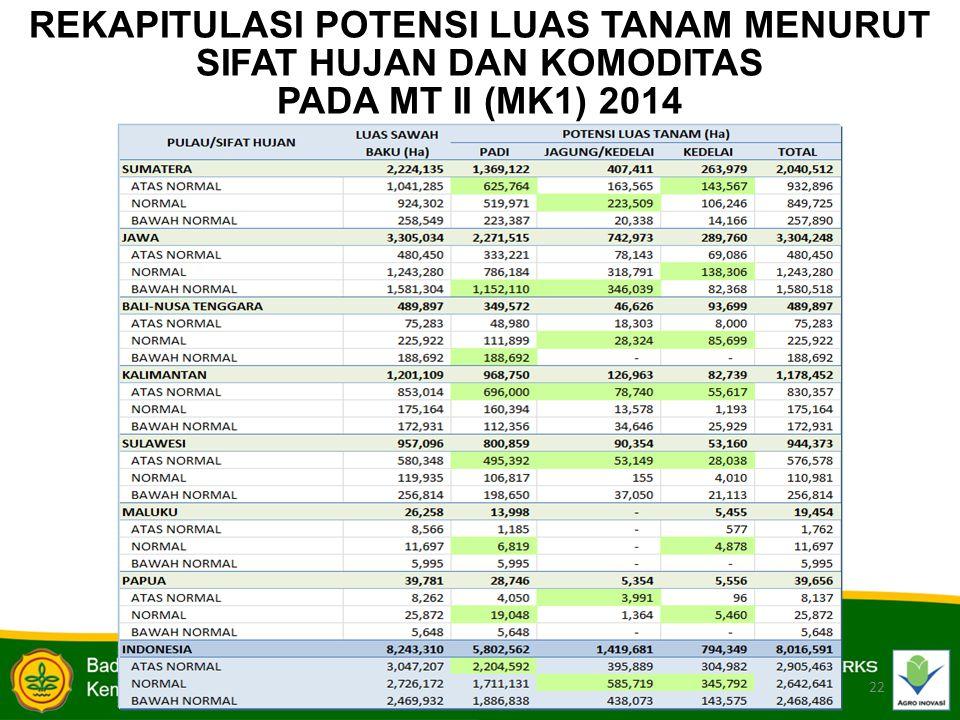 22 REKAPITULASI POTENSI LUAS TANAM MENURUT SIFAT HUJAN DAN KOMODITAS PADA MT II (MK1) 2014