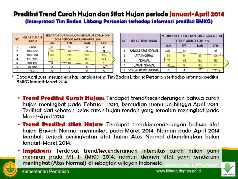 Trend Prediksi Curah Hujan: Terdapat trend/kecenderungan bahwa curah hujan meningkat pada Februari 2014, kemudian menurun hingga April 2014.