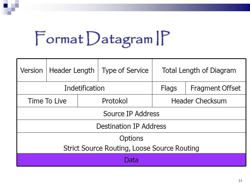 11 Format Datagram IP VersionHeader LengthType of ServiceTotal Length of Diagram IndetificationFlagsFragment Offset Time To LiveProtokolHeader Checksu