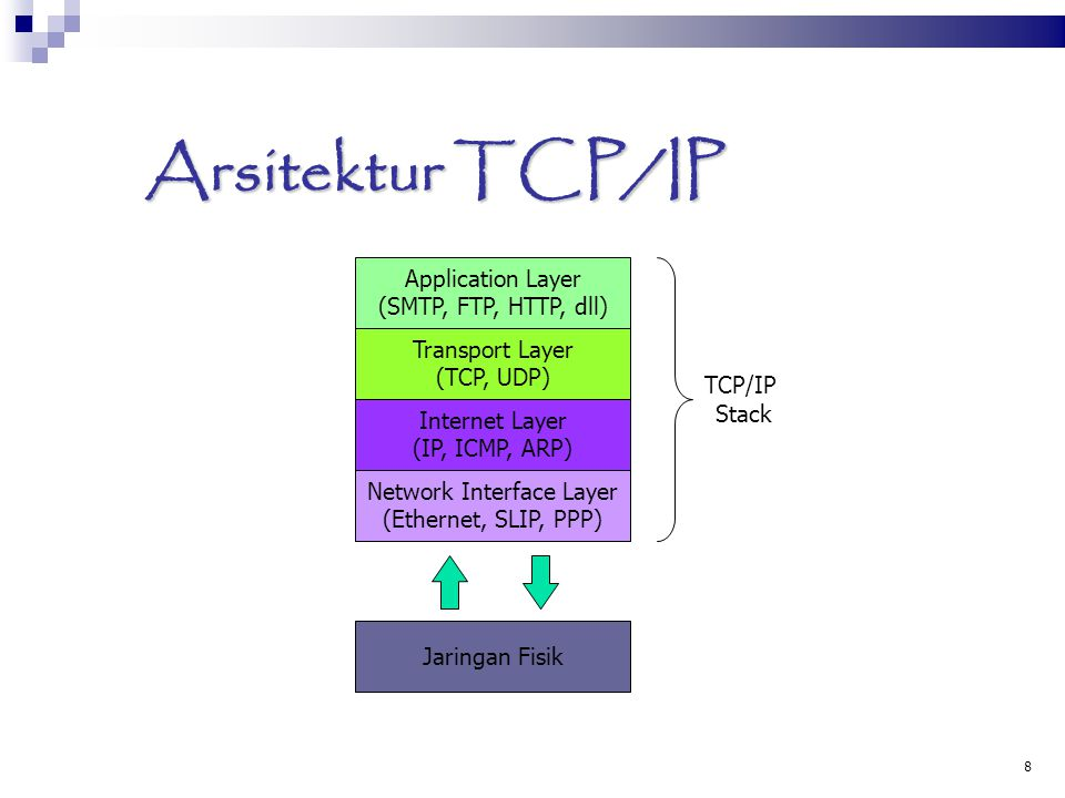 8 Arsitektur TCP/IP Application Layer (SMTP, FTP, HTTP, dll)‏ Transport Layer (TCP, UDP)‏ Internet Layer (IP, ICMP, ARP)‏ Network Interface Layer (Eth