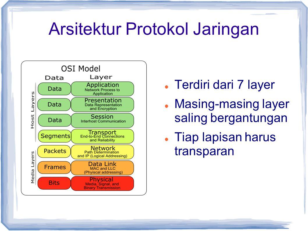 Arsitektur Protokol Jaringan Terdiri dari 7 layer Masing-masing layer saling bergantungan Tiap lapisan harus transparan
