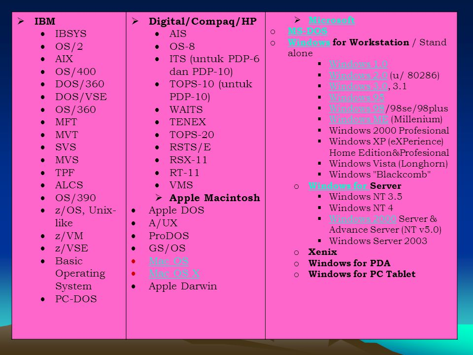  IBM  IBSYS  OS/2  AIX  OS/400  DOS/360  DOS/VSE  OS/360  MFT  MVT  SVS  MVS  TPF  ALCS  OS/390  z/OS, Unix- like  z/VM  z/VSE  Basic Operating System  PC-DOS  Digital/Compaq/HP  AIS  OS-8  ITS (untuk PDP-6 dan PDP-10)  TOPS-10 (untuk PDP-10)  WAITS  TENEX  TOPS-20  RSTS/E  RSX-11  RT-11  VMS  Apple Macintosh  Apple DOS  A/UX  ProDOS  GS/OS  Mac OS Mac OS  Mac OS X Mac OS X  Apple Darwin  Microsoft Microsoft o MS-DOS MS-DOS o Windows for Workstation / Stand alone Windows  Windows 1.0 Windows 1.0  Windows 2.0 (u/ 80286) Windows 2.0  Windows 3.0, 3.1 Windows 3.0  Windows 95 Windows 95  Windows 98/98se/98plus Windows 98  Windows ME (Millenium) Windows ME  Windows 2000 Profesional  Windows XP (eXPerience) Home Edition&Profesional  Windows Vista (Longhorn)  Windows Blackcomb o Windows for Server Windows for  Windows NT 3.5  Windows NT 4  Windows 2000 Server & Advance Server (NT v5.0) Windows 2000  Windows Server 2003 o Xenix o Windows for PDA o Windows for PC Tablet