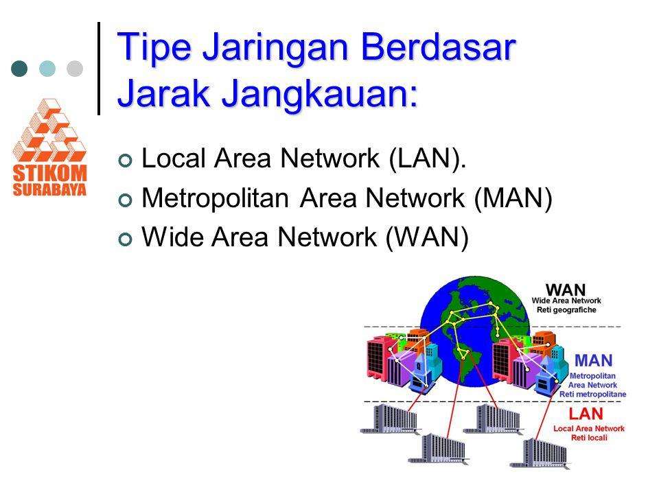 Tipe Jaringan Berdasar Jarak Jangkauan: Local Area Network (LAN). Metropolitan Area Network (MAN) Wide Area Network (WAN)