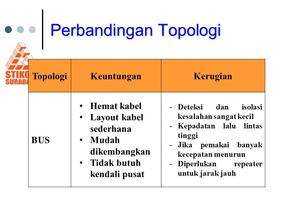 Perbandingan Topologi TopologiKeuntunganKerugian BUS Hemat kabel Layout kabel sederhana Mudah dikembangkan Tidak butuh kendali pusat -Deteksi dan isol