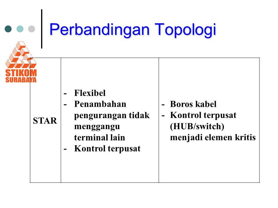 Perbandingan Topologi STAR - Flexibel -Penambahan pengurangan tidak menggangu terminal lain - Kontrol terpusat - Boros kabel -Kontrol terpusat (HUB/sw