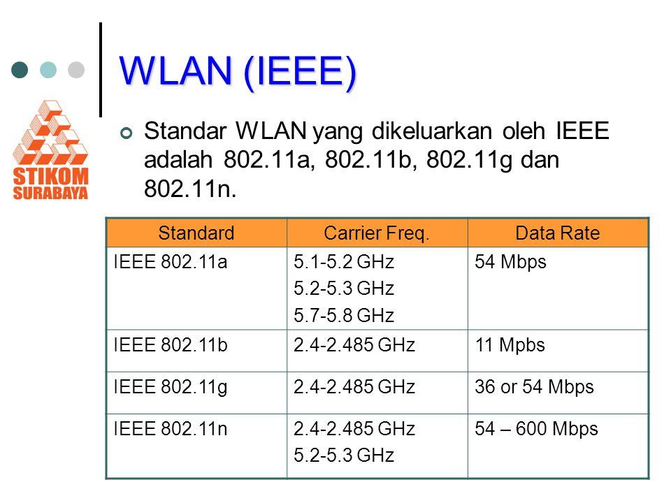 WLAN (IEEE) Standar WLAN yang dikeluarkan oleh IEEE adalah 802.11a, 802.11b, 802.11g dan 802.11n. StandardCarrier Freq.Data Rate IEEE 802.11a5.1-5.2 G