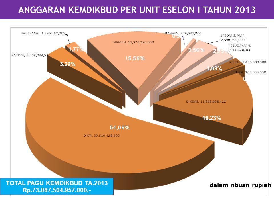 dalam ribuan rupiah ANGGARAN KEMDIKBUD PER UNIT ESELON I TAHUN 2013 TOTAL PAGU KEMDIKBUD TA.2013 Rp.73.087.504.957.000,- 16,23% 3,29% 0,52% 1,77% 2,75