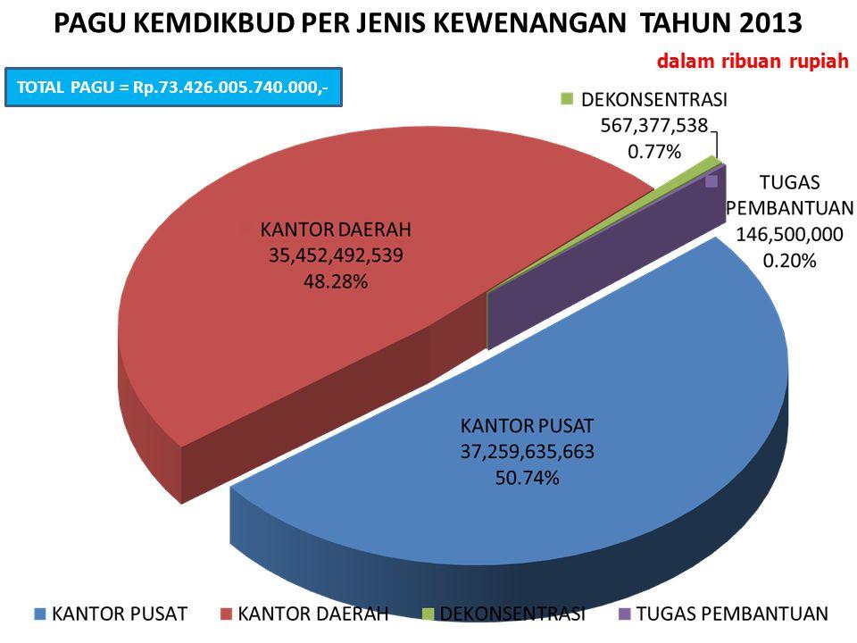 dalam ribuan rupiah PAGU KEMDIKBUD PER JENIS KEWENANGAN TAHUN 2013 TOTAL PAGU = Rp.73.426.005.740.000,-