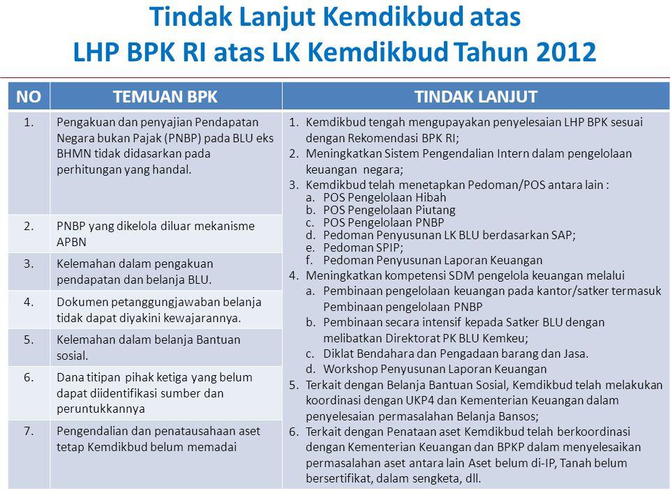 15 Tindak Lanjut Kemdikbud atas LHP BPK RI atas LK Kemdikbud Tahun 2012 NOTEMUAN BPKTINDAK LANJUT 1.Pengakuan dan penyajian Pendapatan Negara bukan Pa