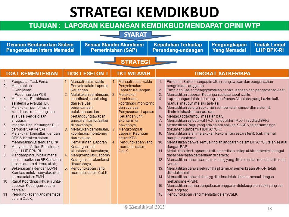 STRATEGI KEMDIKBUD 18 © Kemdikbud 2013 STRATEGI TGKT KEMENTERIANTIGKT ESELON ITKT WILAYAHTINGKAT SATKER/KPA 1. 2. 3. 4. 5. 6. 7. 8. 9. 10 11 Penguatan