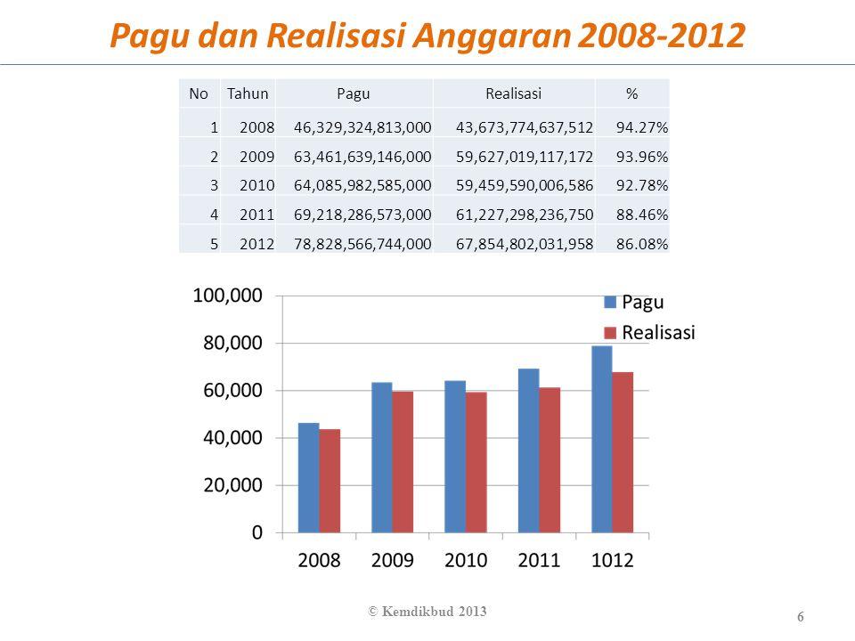 Pagu dan Realisasi Anggaran 2008-2012 6 © Kemdikbud 2013 NoTahunPaguRealisasi% 1200846,329,324,813,00043,673,774,637,51294.27% 2200963,461,639,146,000