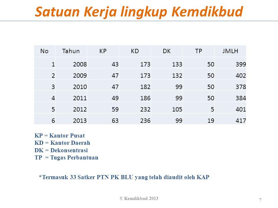 Neraca LK Kemdikbud Semester I Tahun 2013 (Ringkasan) 8 * Catatan : Penurunan disebabkan adanya penyusutan