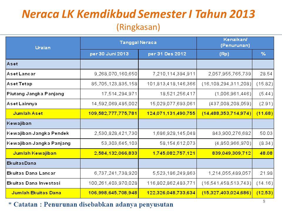 Rancangan Postur Anggaran Pendidikan 2013 NOKETERANGANAPBN 2013 RAPBN1.683.403,30 A.Anggaran Pendidikan melalui Belanja Pusat117.776,7 1.