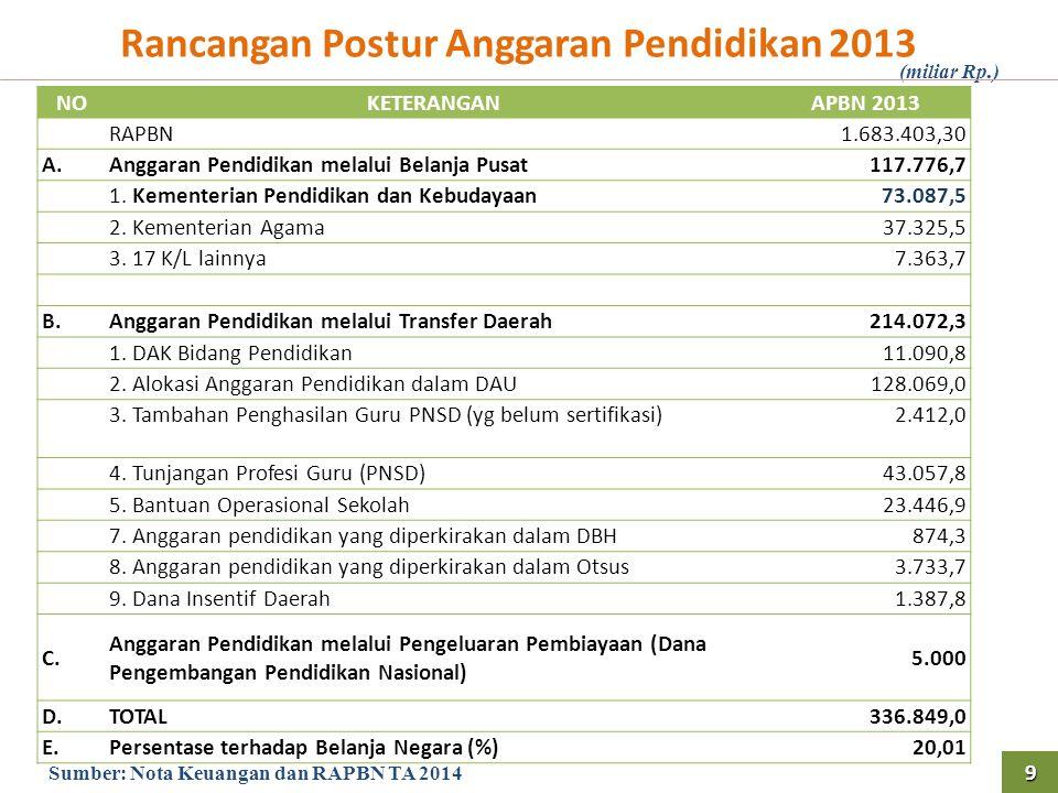 Rancangan Postur Anggaran Pendidikan 2013 NOKETERANGANAPBN 2013 RAPBN1.683.403,30 A.Anggaran Pendidikan melalui Belanja Pusat117.776,7 1. Kementerian