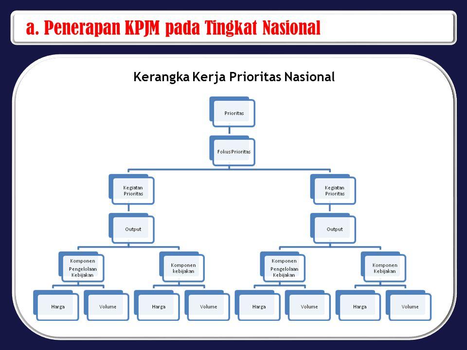 a. Penerapan KPJM pada Tingkat Nasional Kerangka Kerja Prioritas Nasional