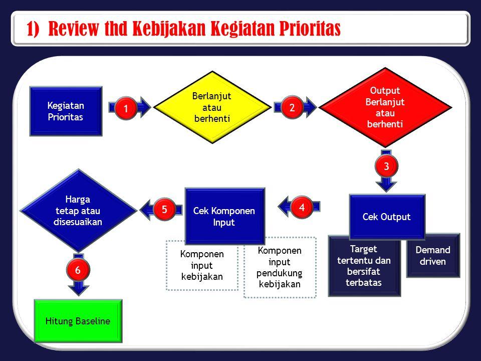 1) Review thd Kebijakan Kegiatan Prioritas Kegiatan Prioritas Berlanjut atau berhenti Output Berlanjut atau berhenti Target tertentu dan bersifat terb