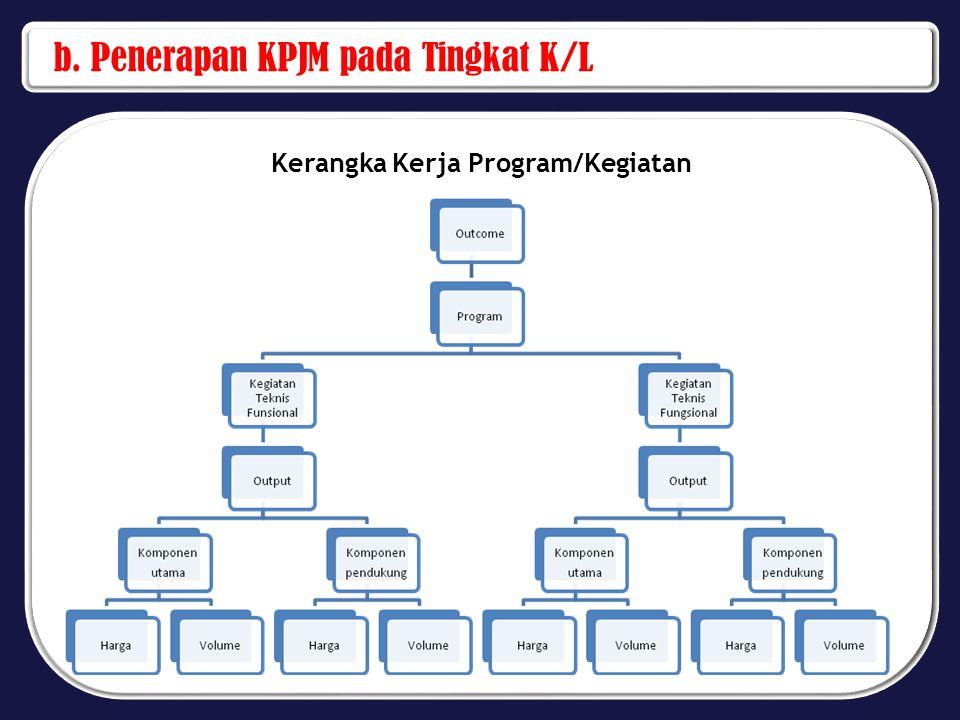 b. Penerapan KPJM pada Tingkat K/L Kerangka Kerja Program/Kegiatan