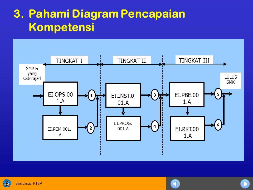 Sosialisasi KTSP 3. Pahami Diagram Pencapaian Kompetensi