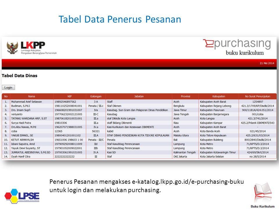 Tabel Data Penerus Pesanan Penerus Pesanan mengakses e-katalog.lkpp.go.id/e-purchasing-buku untuk login dan melakukan purchasing.