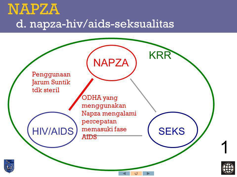 NAPZA d. napza-hiv/aids-seksualitas NAPZA HIV/AIDSSEKS 1 KRR Penggunaan Jarum Suntik tdk steril ODHA yang menggunakan Napza mengalami percepatan memas