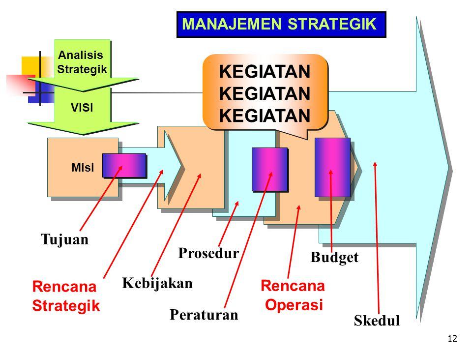 12 MANAJEMEN STRATEGIK Tujuan Rencana Strategik Kebijakan Prosedur Peraturan Rencana Operasi Budget Skedul VISI Analisis Strategik Misi KEGIATAN