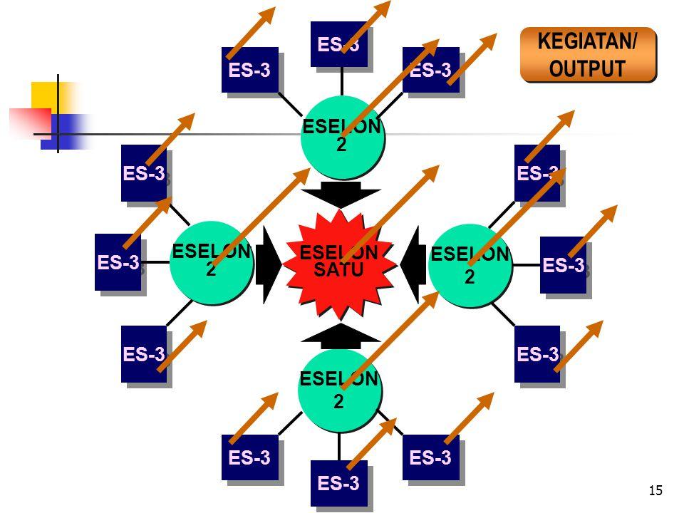 15 ESELON SATU ESELON SATU ESELON 2 ESELON 2 ES-3 ESELON 2 ESELON 2 ES-3 ESELON 2 ESELON 2 ES-3 ESELON 2 ESELON 2 ES-3 KEGIATAN/ OUTPUT KEGIATAN/ OUTPUT
