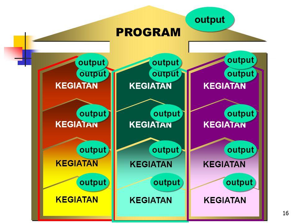 16 PROGRAM KEGIATAN output