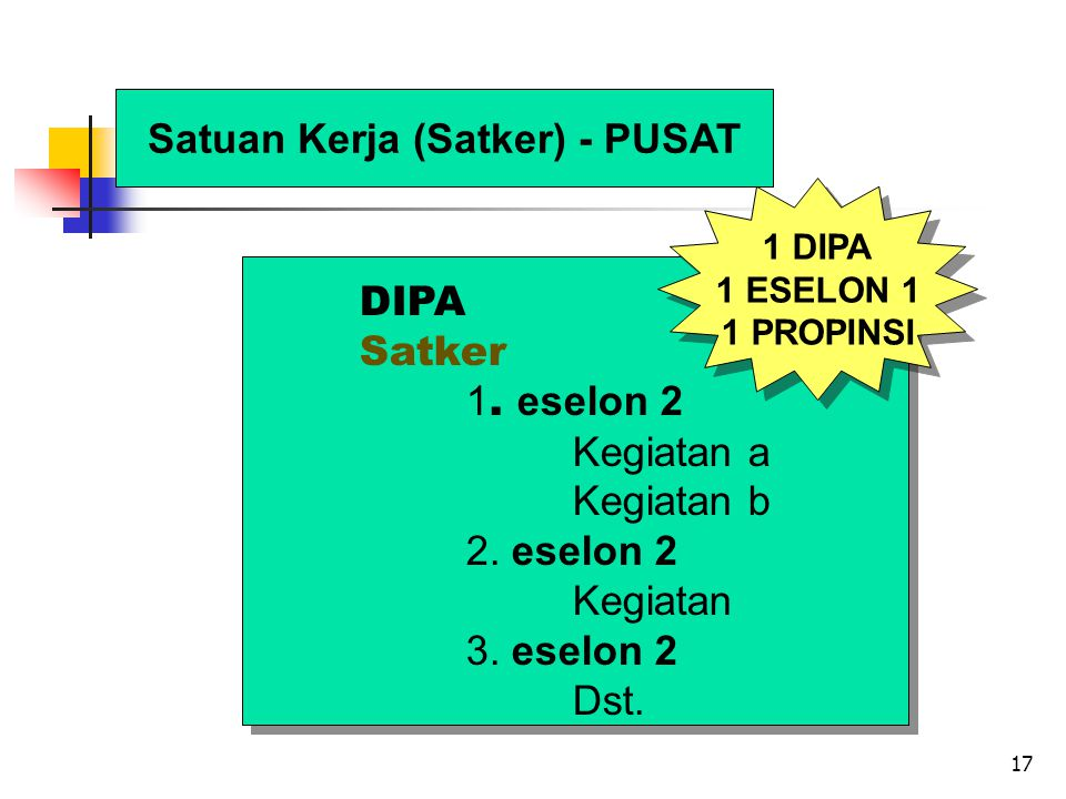 17 Satuan Kerja (Satker) - PUSAT DIPA Satker 1. eselon 2 Kegiatan a Kegiatan b 2.