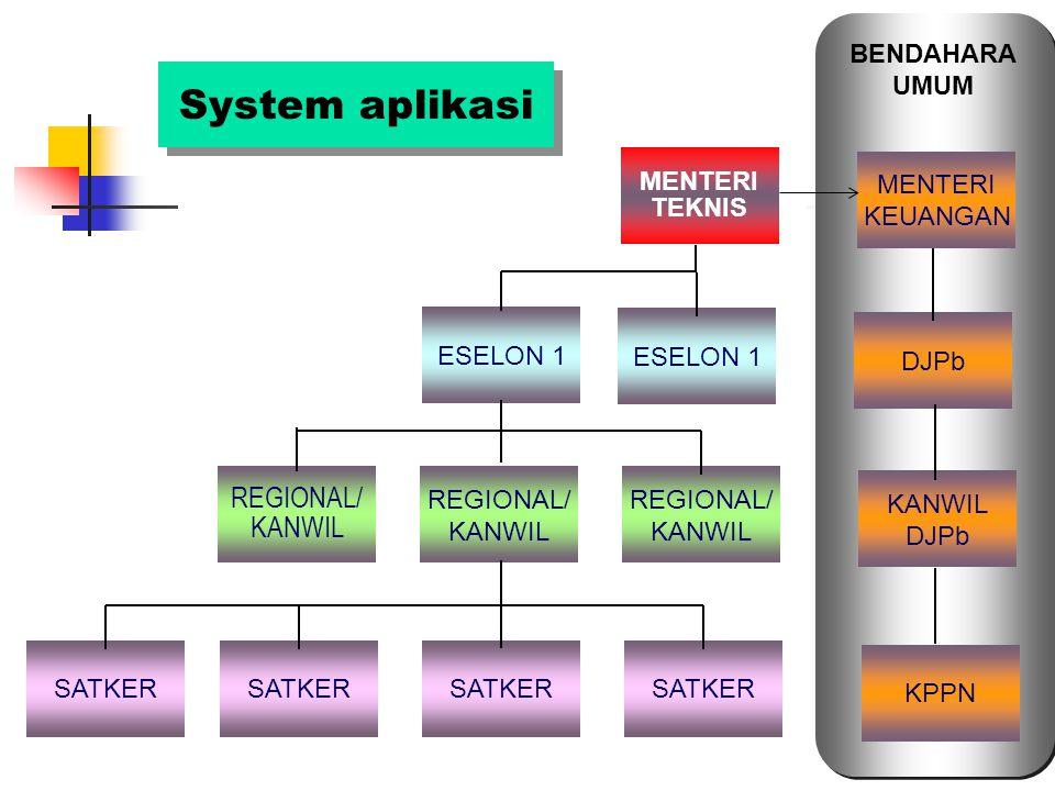 30 System aplikasi SATKER REGIONAL/ KANWIL REGIONAL/ KANWIL REGIONAL/ KANWIL ESELON 1 MENTERI TEKNIS KPPN KANWIL DJPb MENTERI KEUANGAN BENDAHARA UMUM