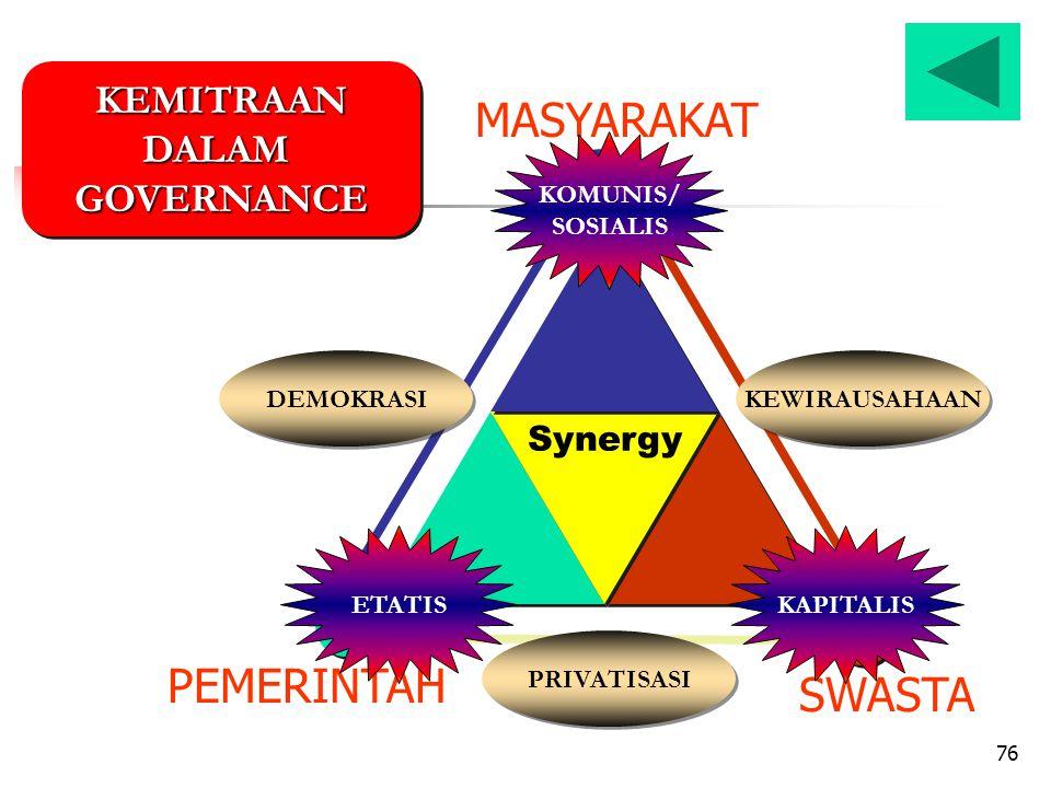 76 PEMERINTAH SWASTA MASYARAKAT Synergy KEWIRAUSAHAAN PRIVATISASI DEMOKRASI KEMITRAANDALAMGOVERNANCEKEMITRAANDALAMGOVERNANCE KOMUNIS/ SOSIALIS ETATISKAPITALIS