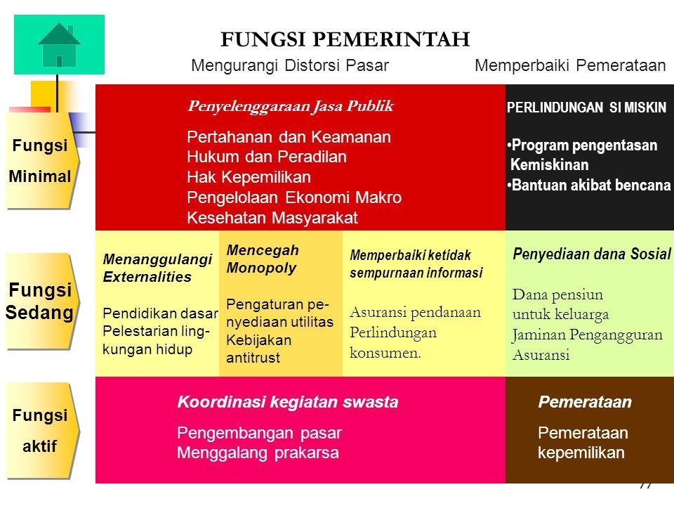 77 Fungsi aktif Fungsi aktif Fungsi Minimal Fungsi Minimal Memperbaiki ketidak sempurnaan informasi Asuransi pendanaan Perlindungan konsumen.