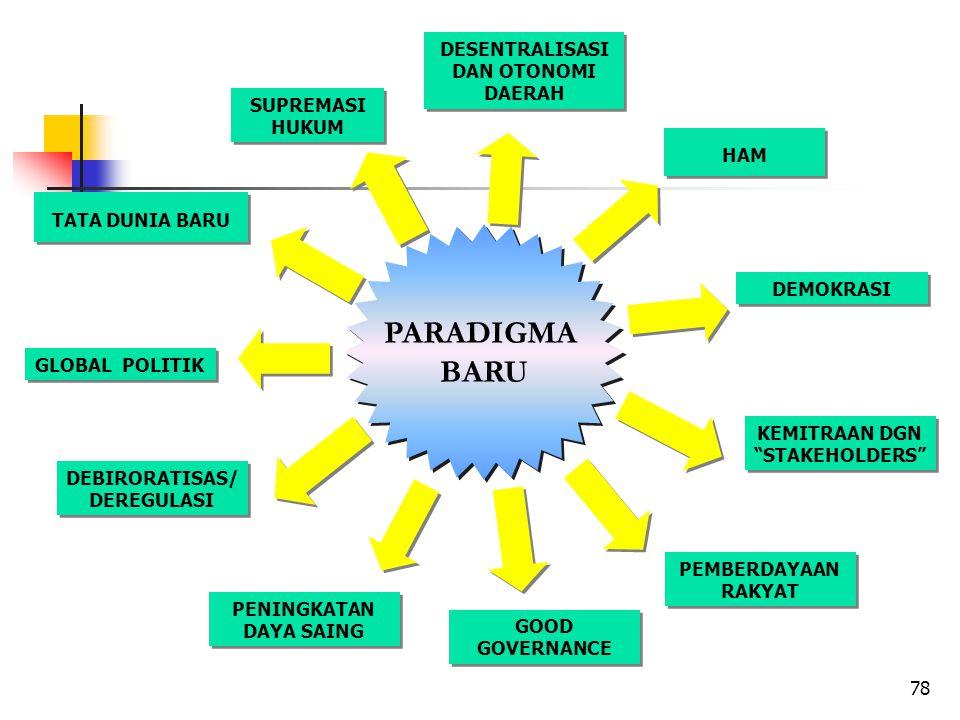 78 DESENTRALISASI DAN OTONOMI DAERAH HAM DEMOKRASI KEMITRAAN DGN STAKEHOLDERS PEMBERDAYAAN RAKYAT GOOD GOVERNANCE PENINGKATAN DAYA SAING GLOBAL POLITIK TATA DUNIA BARU SUPREMASI HUKUM PARADIGMA BARU PARADIGMA BARU DEBIRORATISAS/ DEREGULASI
