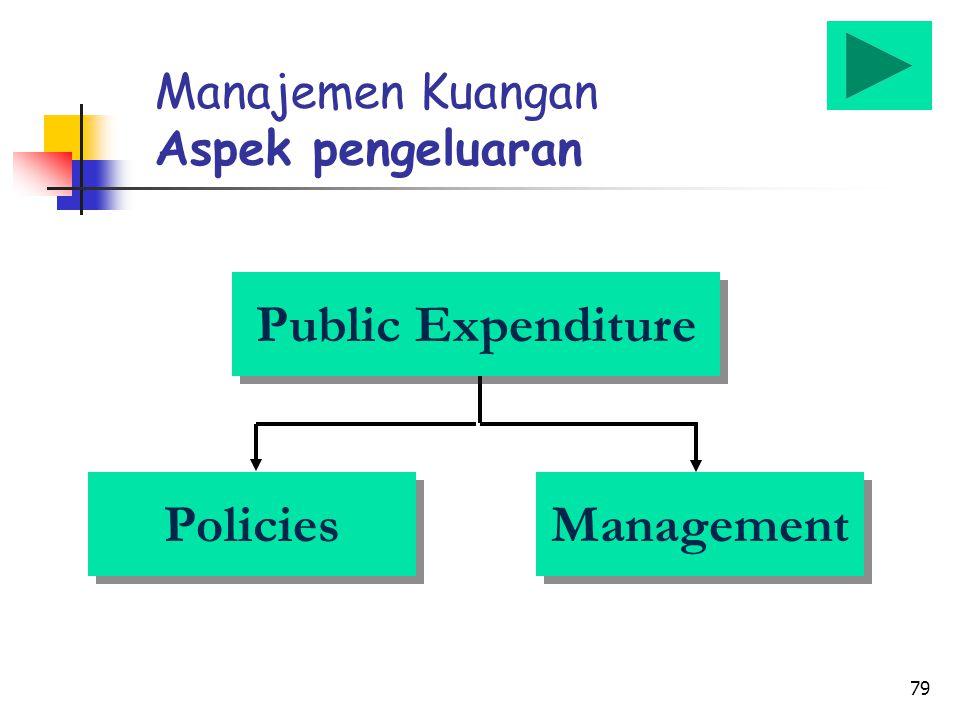 79 Manajemen Kuangan Aspek pengeluaran Public Expenditure Management Policies